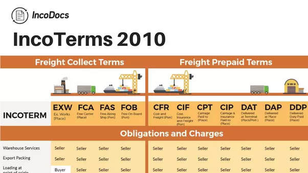 For a CPT air freight shipment, does the buyer pay for the ...