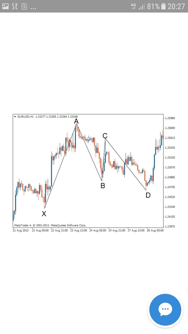 How to implement stock chart patterns recognition - Quora