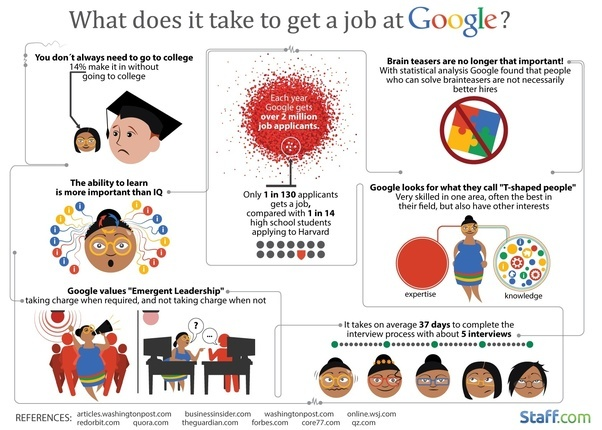 (Source: What Does It Take To Get A Job At Google? Infographic)