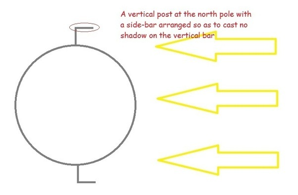 Wouldnt Measuring The Distance To The Sun Using The Sunny Edges Of