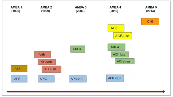 Understanding AMBA Bus Architecture and Protocols