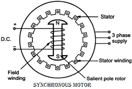 AC Motors capable of running at a fixed speed irrespective of the applied load are called SYNCHRONOUS MOTORS. They generally posses high efficiency and are ...