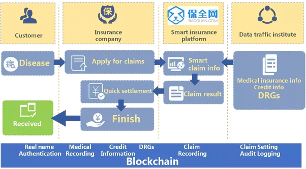 Smart contracts for disrupting