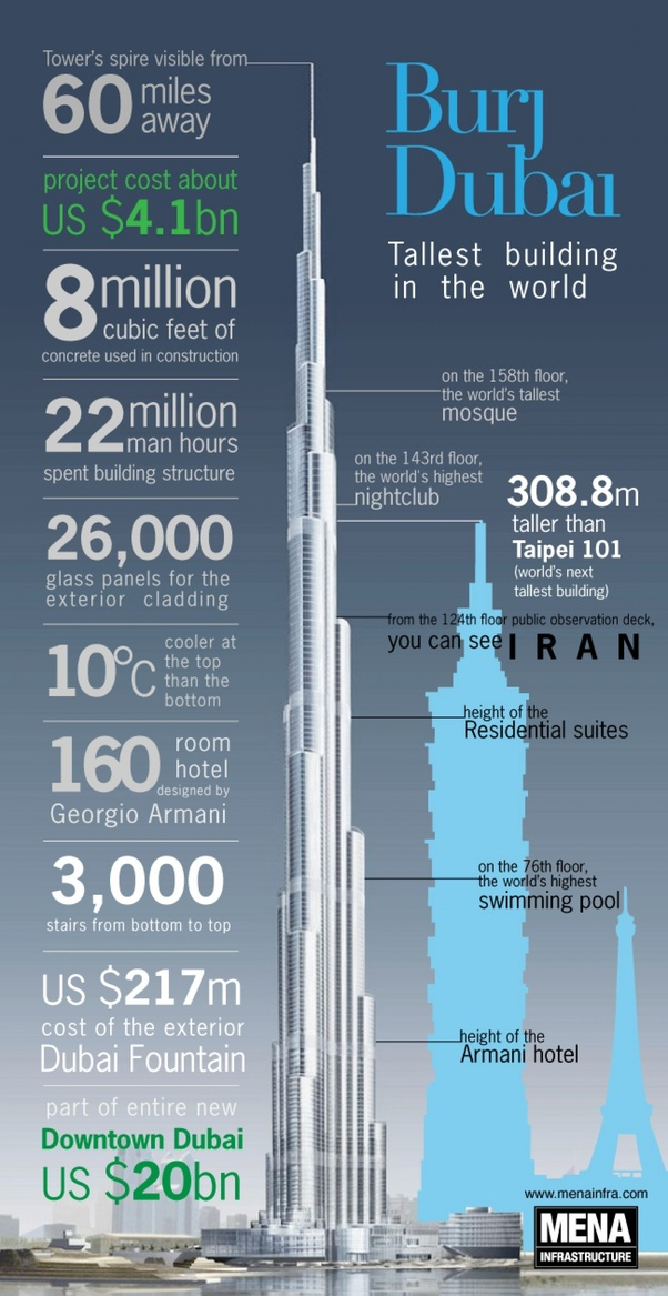 cost to build the Burj Khalifa