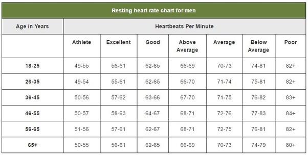 Blood Pressure vs. Heart Rate (Pulse) | American Heart ...