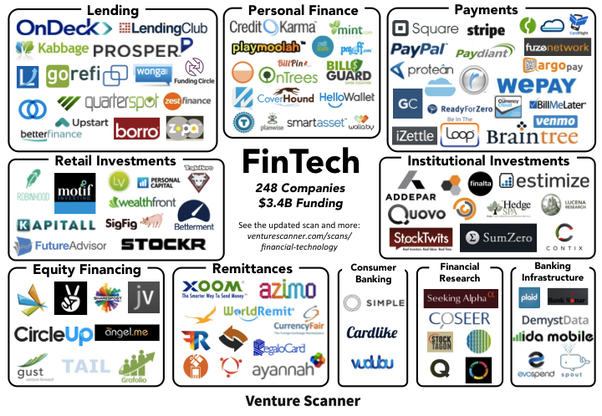 Where Can I Find A Sector Map For The Fintech Industry Quora