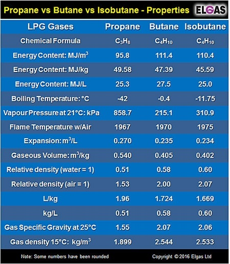 What Are Some Chemical Properties Of Butane Quora