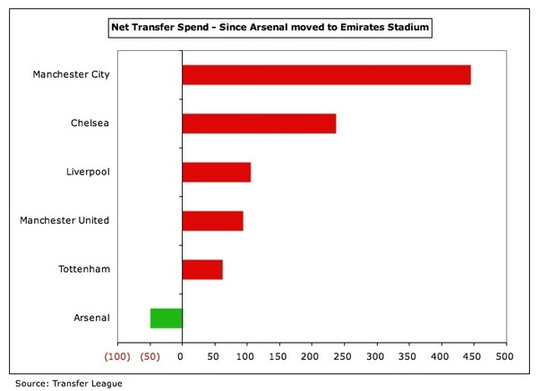 See The Difference Between Other 5 Teams And Arsenal From 2006 2013