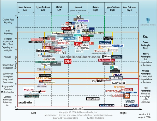 Which is the most unbiased news channel in U S? - Quora