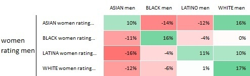 from Dean okcupid dating by race
