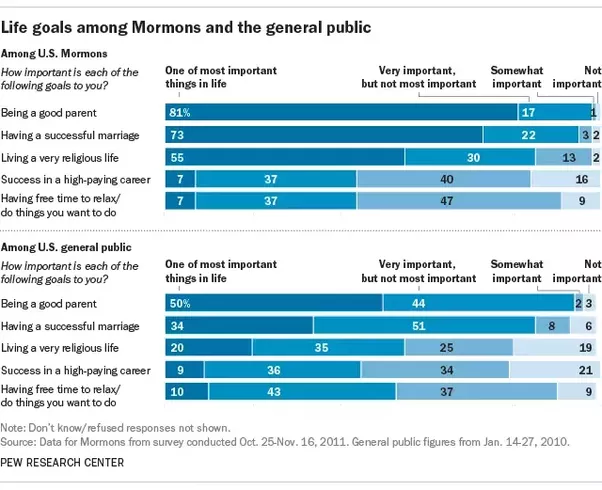 Mormon Beliefs On Hookup And Marriage