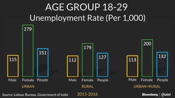 unemployment in india wikipedia