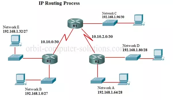 Routers How Does Ip Routing Work Quora