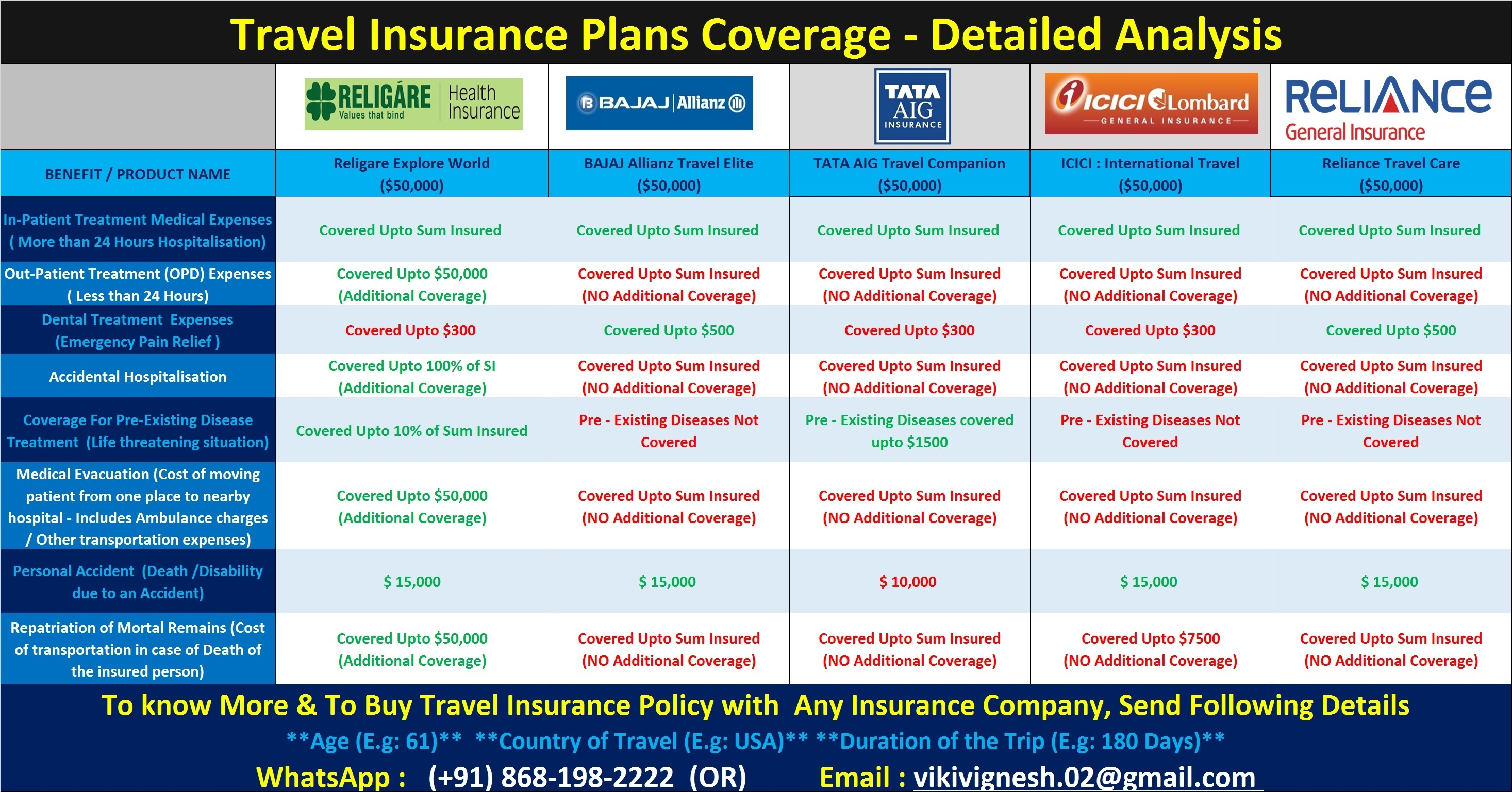 Does The Travel Health Insurance Taken In India Help In An Emergency