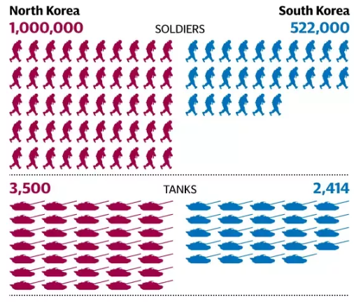 Who Would Win A War Between North Korea And South Korea Quora