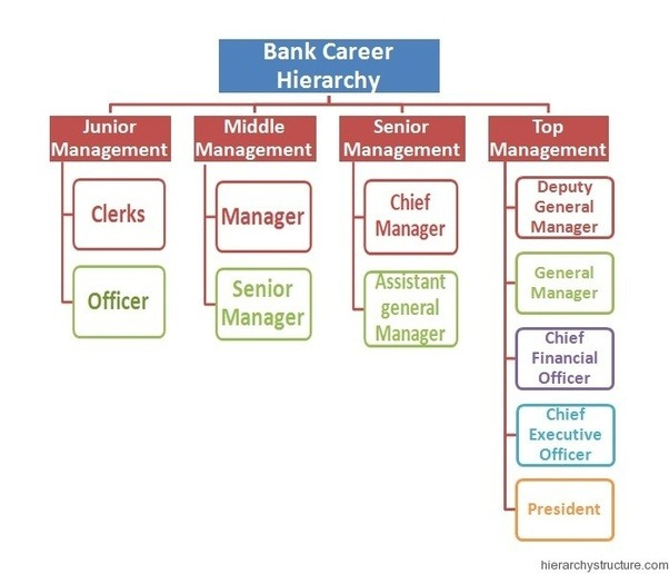 career planning in banking sector Exploring the top 6 career paths in financial services the financial services sector with hundreds of possible career choices within the realms of banking.