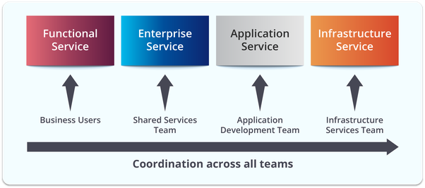 What is the difference between SOA and microservices? - Quora