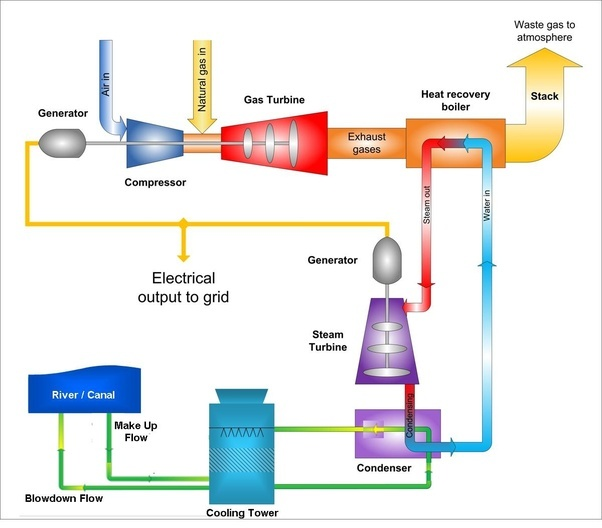 Light Industrial Gas Turbine: How To Use Natural Gas To Generate Electricity