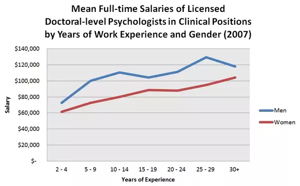 Neonatologist salary: factors, equity and gender | Journal ...
