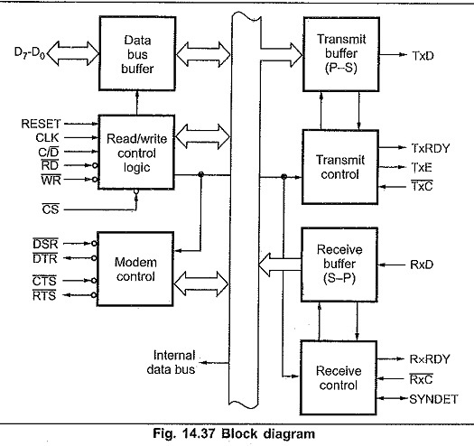 data bus buffer: this tri-state, bi-directional, 8-bit buffer is used to  interface block diagram of 8251 microcontroller to the system data bus