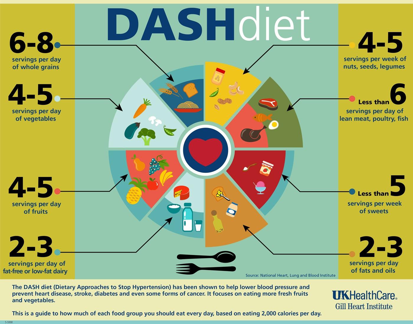 dieta arteriosa baixar pressao