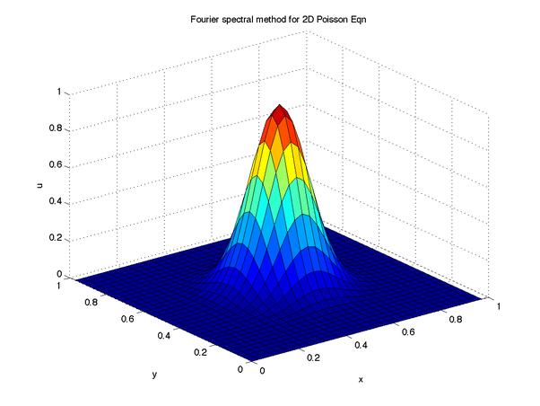 How to solve a non-homogeneous Laplace equation - Quora