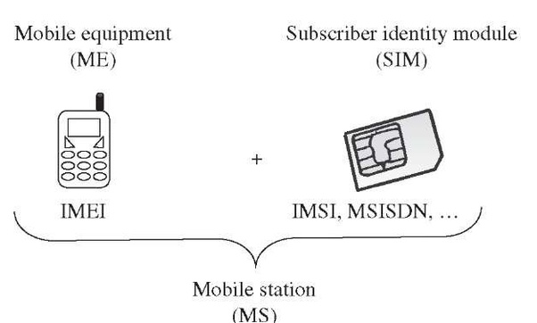 What is the difference between ICCID, IMSI and IMEI numbers? - Quora