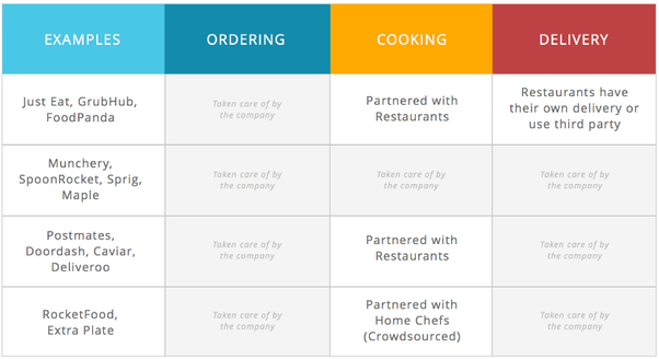 how is online food ordering business managing efficient operations