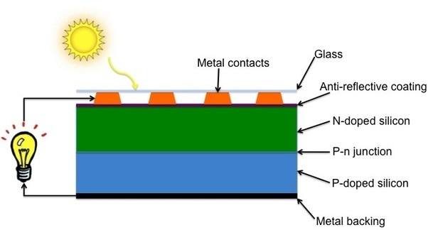 Does The Photoelectric Effect Ionise The Metal Quora
