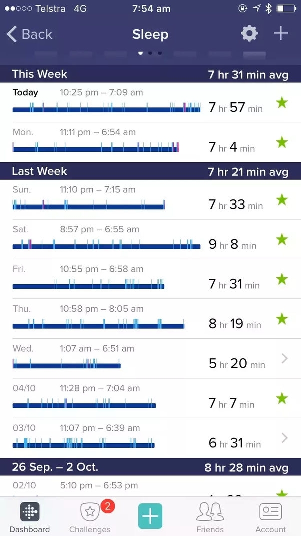 My Fitbit Tracker Shows That My Sleep Is Terrible And Im Freaking
