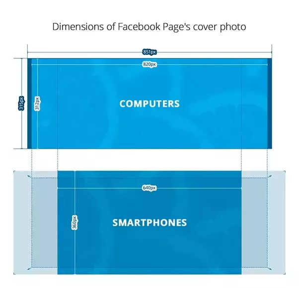 Why are facebook cover photos sized at 851 by 315 quora you can learn more about facebook cover size and other best practices from this post thecheapjerseys Choice Image