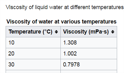 The Viscosity Of Water With Respect To Air Is About How