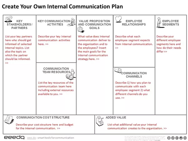 What is a great example of a strategic communications plan quora read more and download the free template internal communication canvas a tool to create your internal communication plan maxwellsz