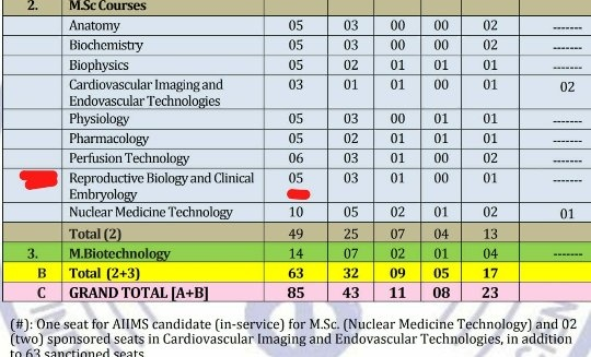 How should one prepare for the MSc AIIMS entrance exam in