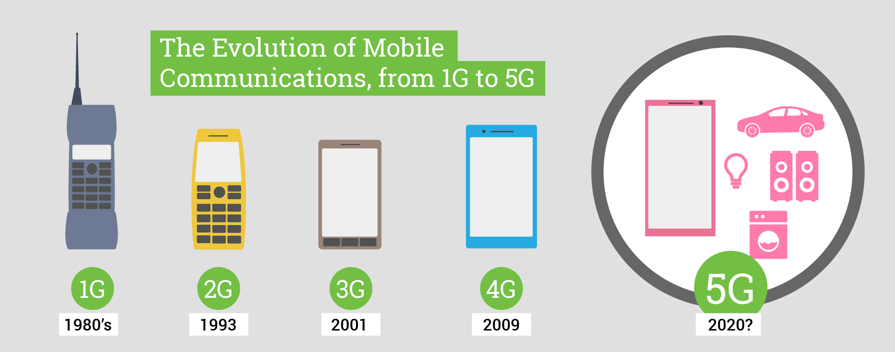 Generations of Mobile Networks (MOBHouse Productions)