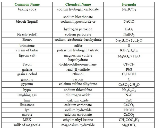 What are common names for chemical compounds? - Quora