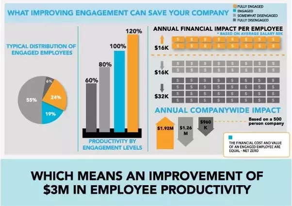 effect of employee engagement on performance Kick off new hires with employee engagement by providing friendly gestures  settling into a new job is tough alone be the helpful hand with.