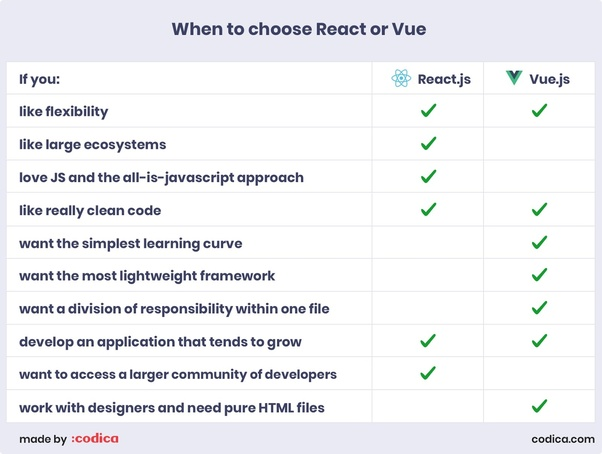 Should I learn React js or Vue js? Is it worth it if I learn