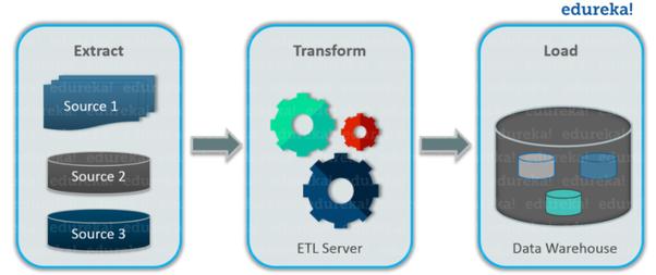 What is an ETL tool? - Quora