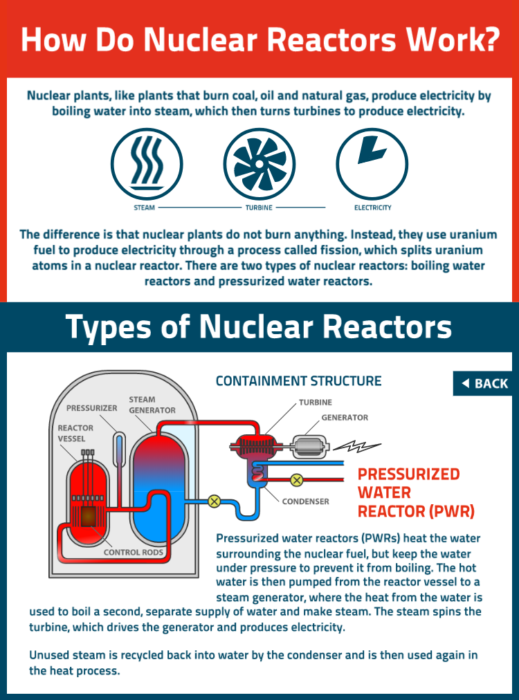 How many tons of Highly Enriched Uranium is used in naval reactors