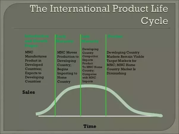 product life cycle theory 2 essay Education, inc 5-13 free trade theories  two theories that support free trade    absolute advantage theory comparative advantage theory market forces should determine trade life cycle of the international product copyright © 2015 pearson education, inc 5-28 diamond of national.
