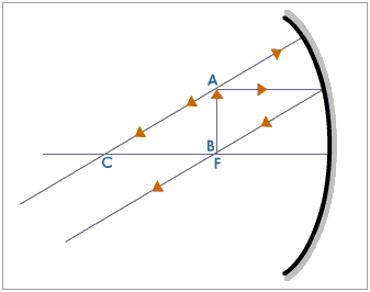 main qimg e21433b28d9ffa47df8683806b8af220 what is the ray diagram for an object at focus in a concave mirror
