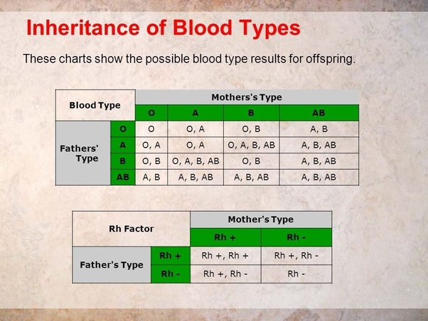how to determine blood group of child from parents