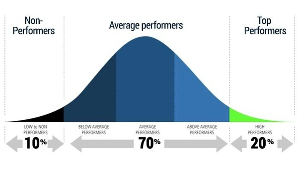 What Is Meaning Of A Bell Curve In A Performance Appraisal