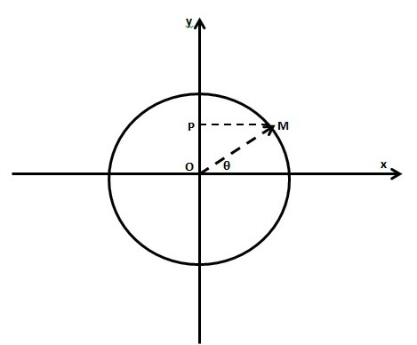 Which Is The Type Of Motion Of A Simple Pendulum Is It A Circular