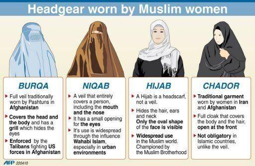 burka niqab skillnad