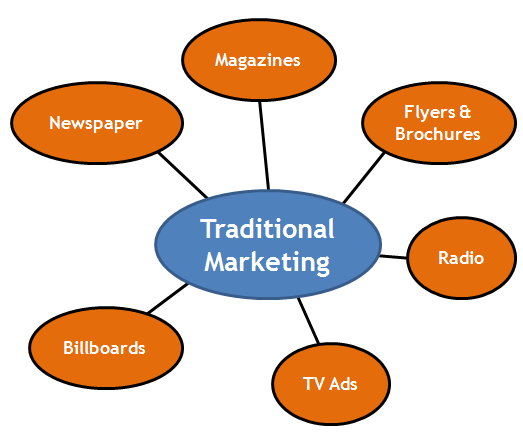What Does Digital Marketing Mean Meaning Explanation