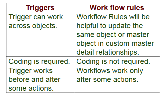What is the difference between trigger and workflow in