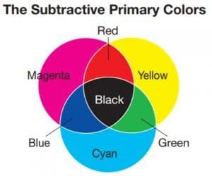 So What Two Colors Make Red Mix Magenta And Yellow