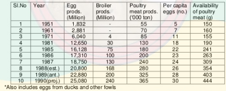 How much investment is required for poultry farming in India? - Quora